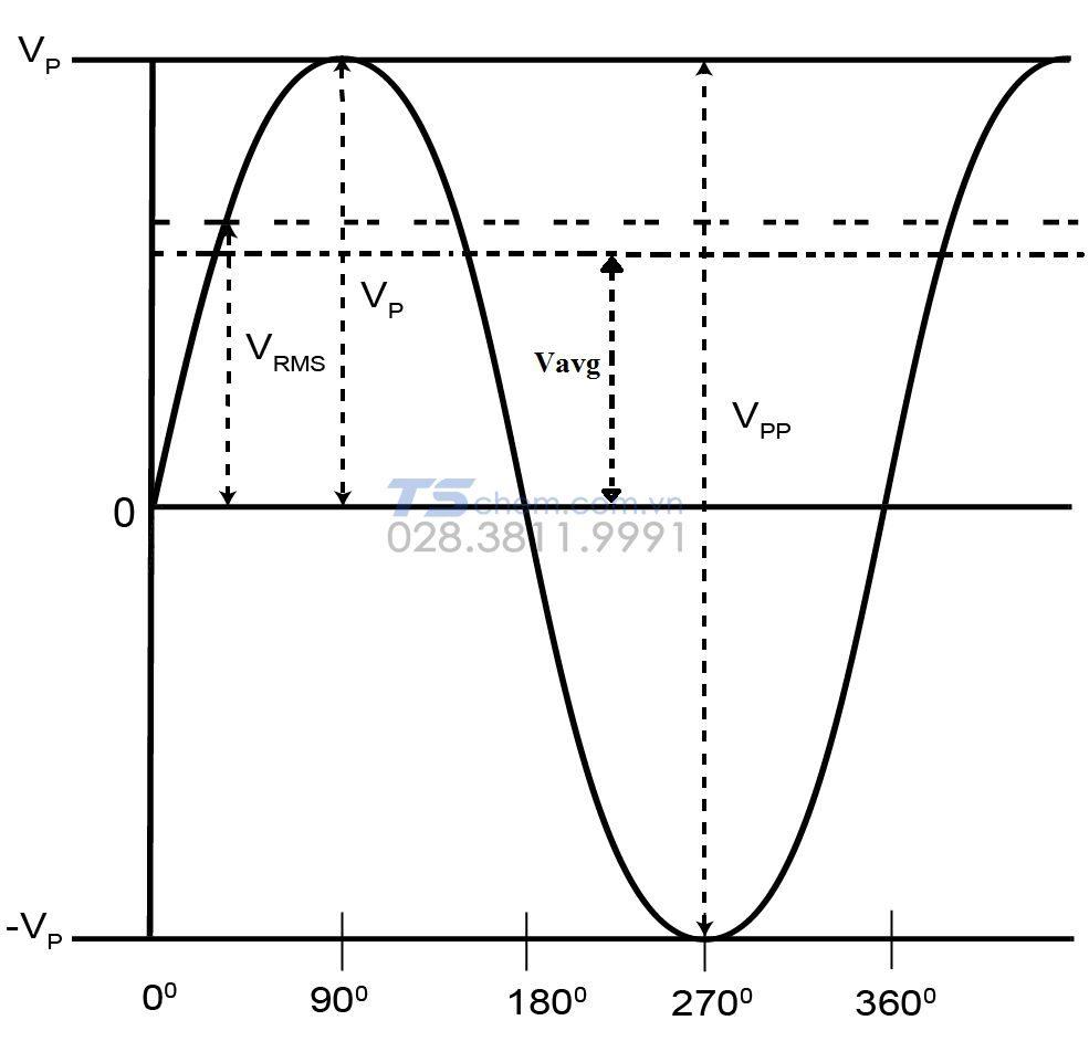 Cách đo RMS dạng hình sine chuẩn